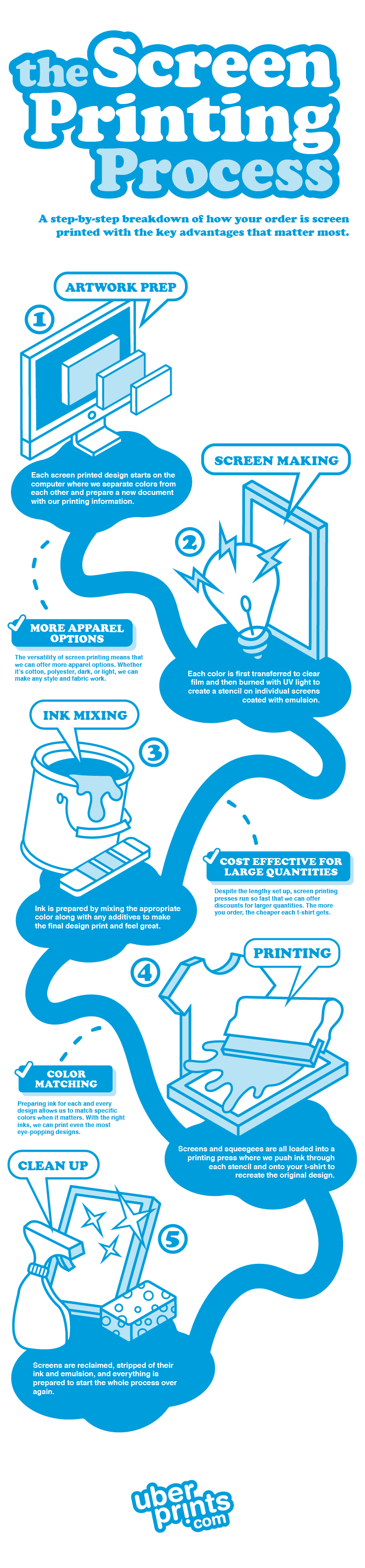 An UberPrints designed infographic breaking down the key steps and advantages to the screen printing process.